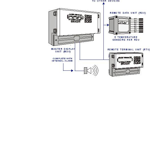 master display units